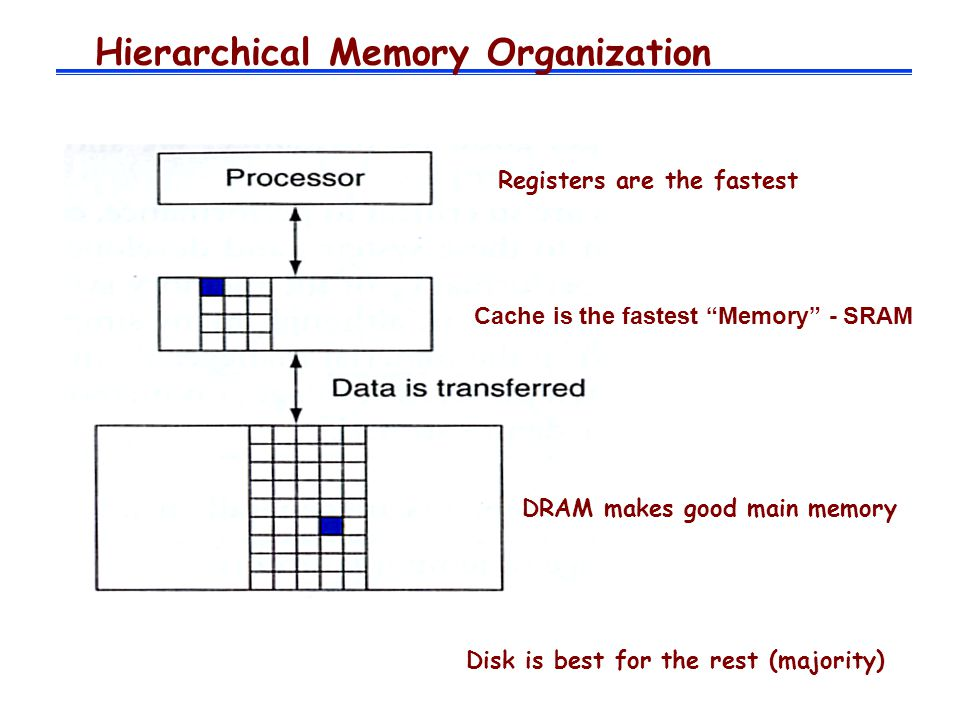 Hierarchical Memory Organization