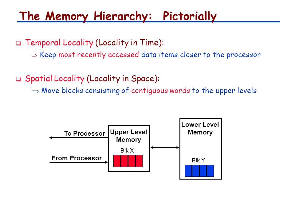 The Memory Hierarchy: Pictorially