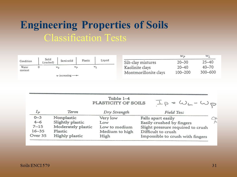 geotechnical engineering properties of soils tests Geotechnical engineering is the science that explains mechanics of soil and rock and its applications to the development structures on the earth it includes, without being limited to, the analysis, design and construction of foundations, slopes, retaining structures, embankments, roadways, tunnels, levees, landfills and other systems that are.