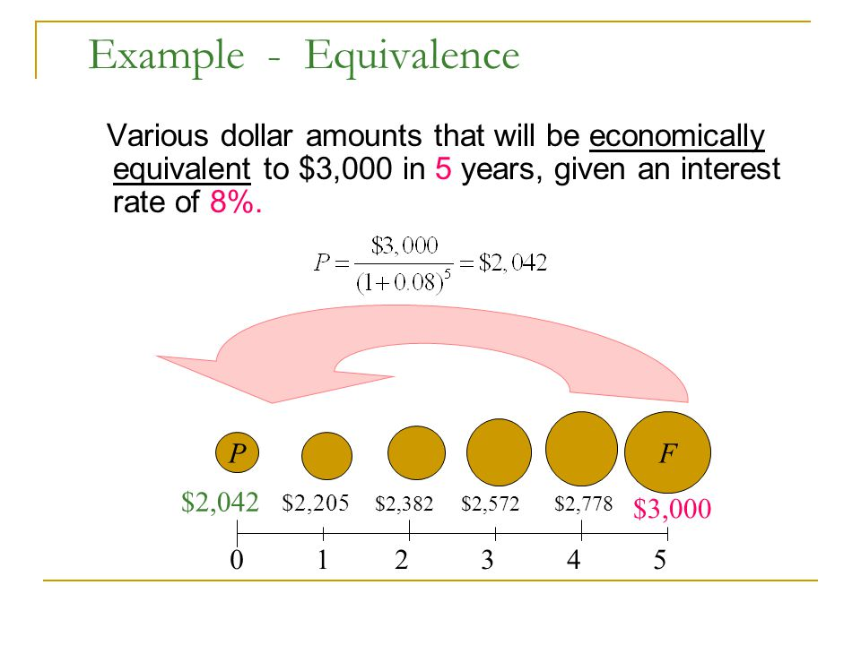 Example - Equivalence Various dollar amounts that will be economically equivalent to $3,000 in 5 years, given an interest rate of 8%.