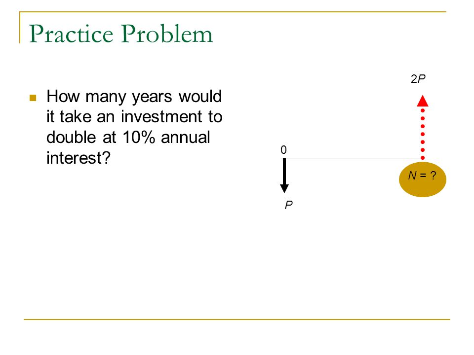 Practice Problem 2P. How many years would it take an investment to double at 10% annual interest N =