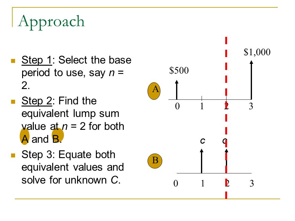 Approach Step 1: Select the base period to use, say n = 2.