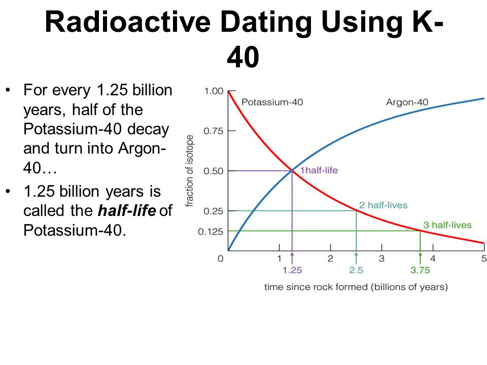 radioactive dating using potassium argon