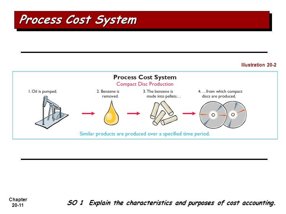 Process Cost System Illustration 20-2.
