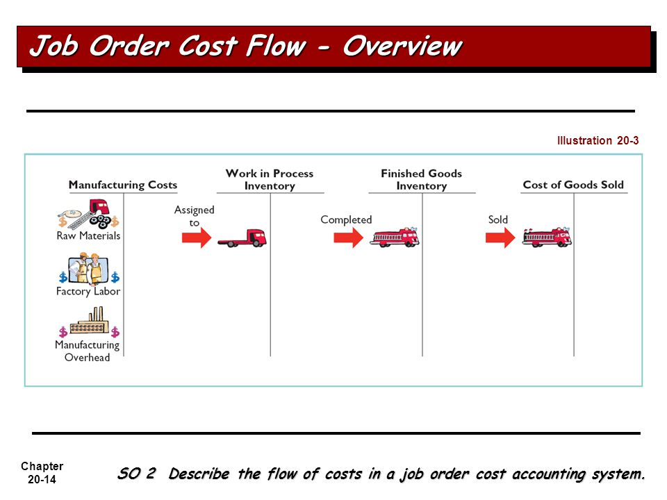 Job Order Cost Flow - Overview
