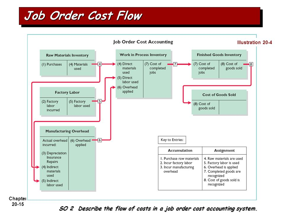 SO 2 Describe the flow of costs in a job order cost accounting system.