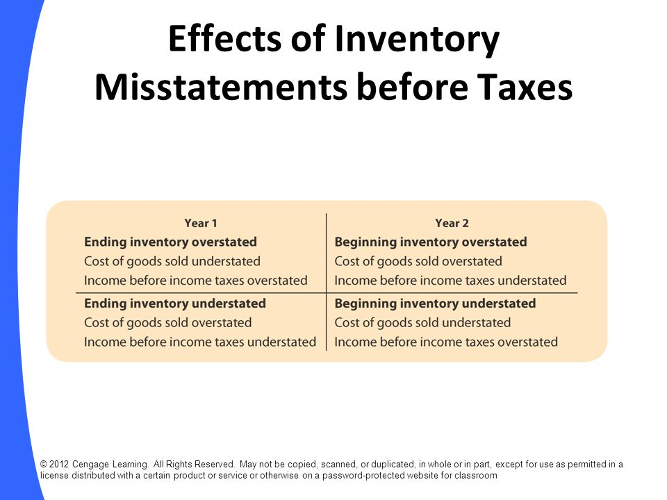 Effects of Inventory Misstatements before Taxes