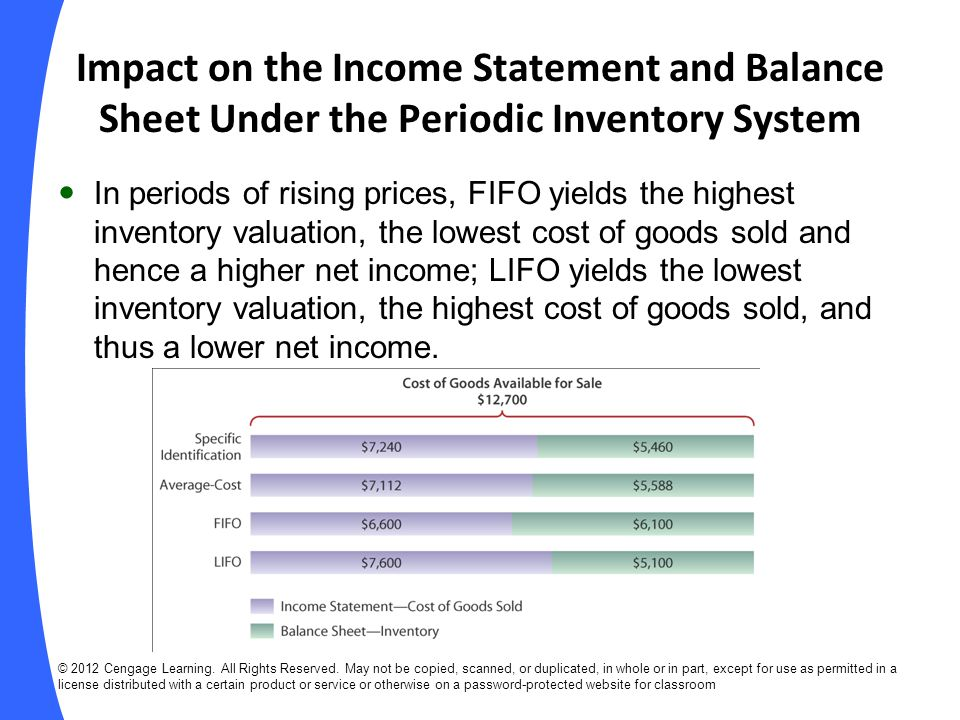 Impact on the Income Statement and Balance Sheet Under the Periodic Inventory System