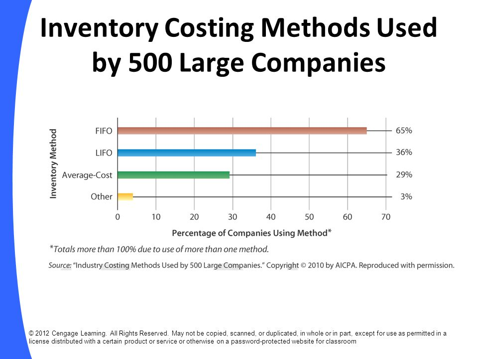 Inventory Costing Methods Used by 500 Large Companies