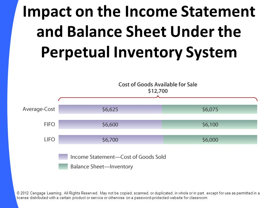 Impact on the Income Statement and Balance Sheet Under the Perpetual Inventory System