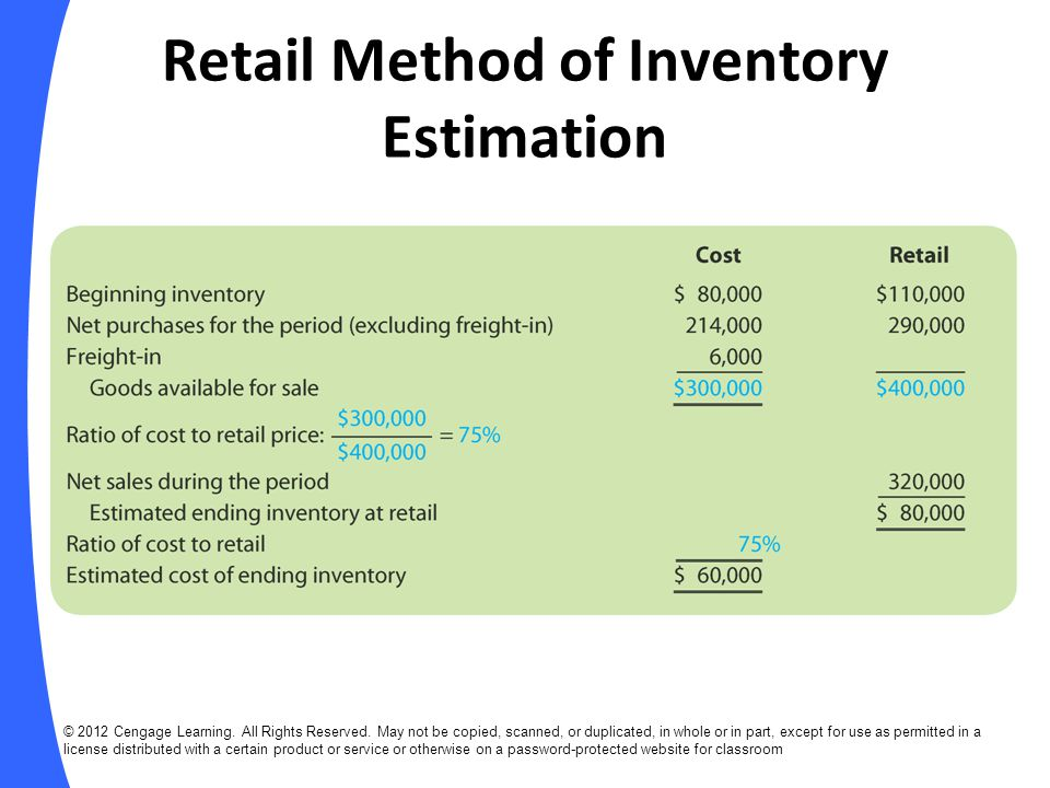 Retail Method of Inventory Estimation