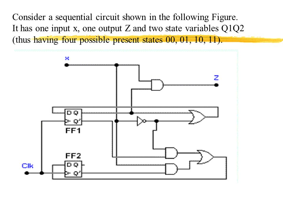 how to draw state diagram in sequential circuits dont care
