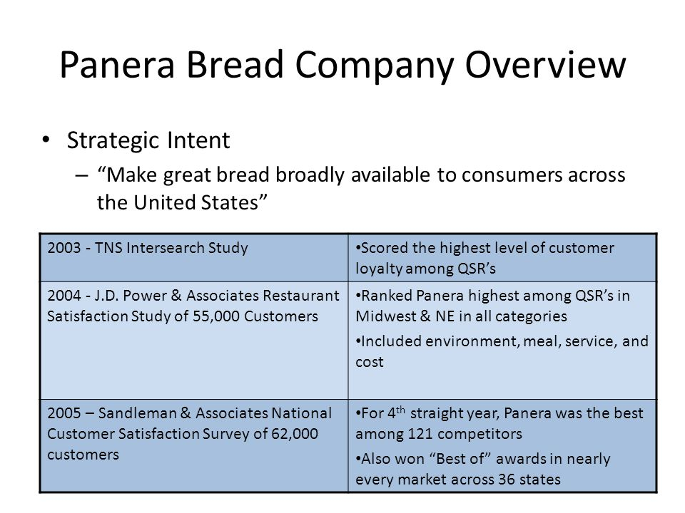 panera swot Panera bread company (panera bread) develops, operates, and franchises a chain of bakery-cafes throughout the us under the panera bread and saint louis bread co names.