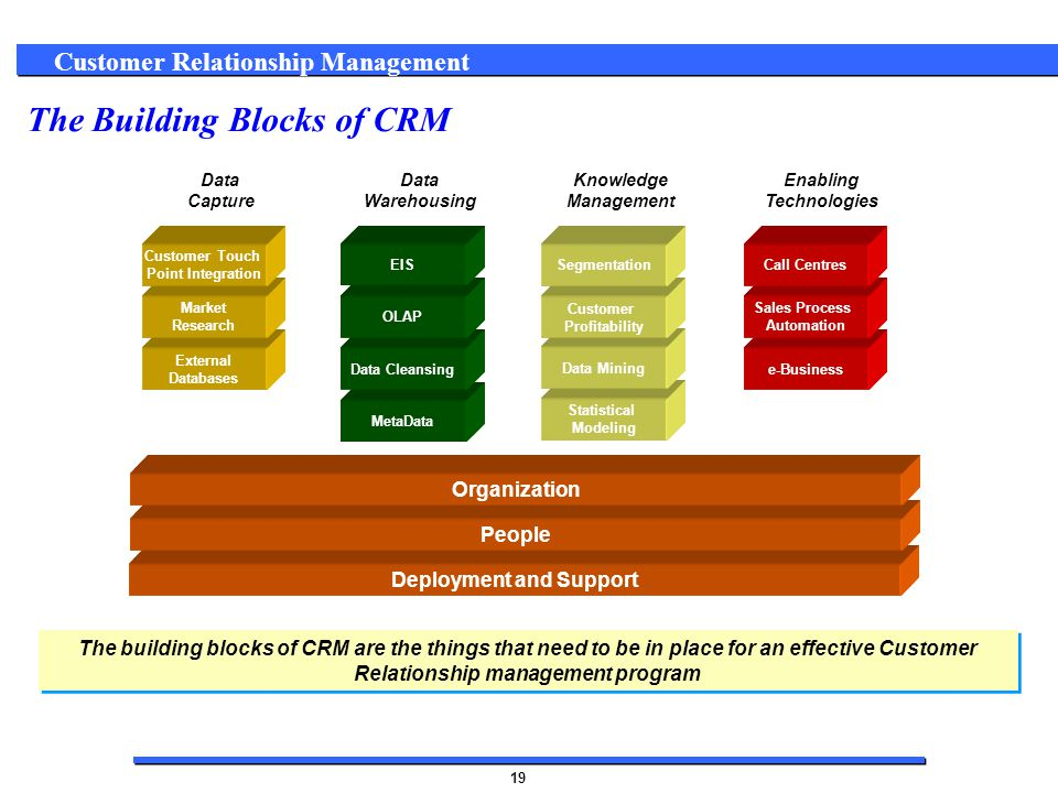 relationship building blocks crm tools