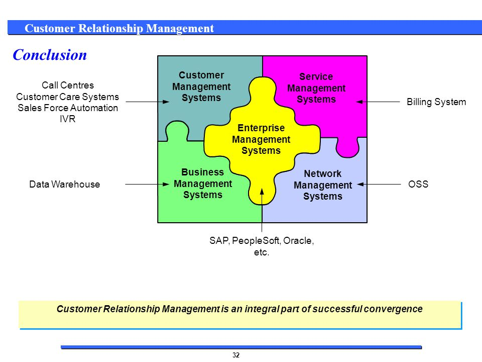 customer relationship management is an integral part of the business Examen 1 de cost accounting  customer relationship management initiatives use technology to coordinate all _____  long-term financing is an integral part of .