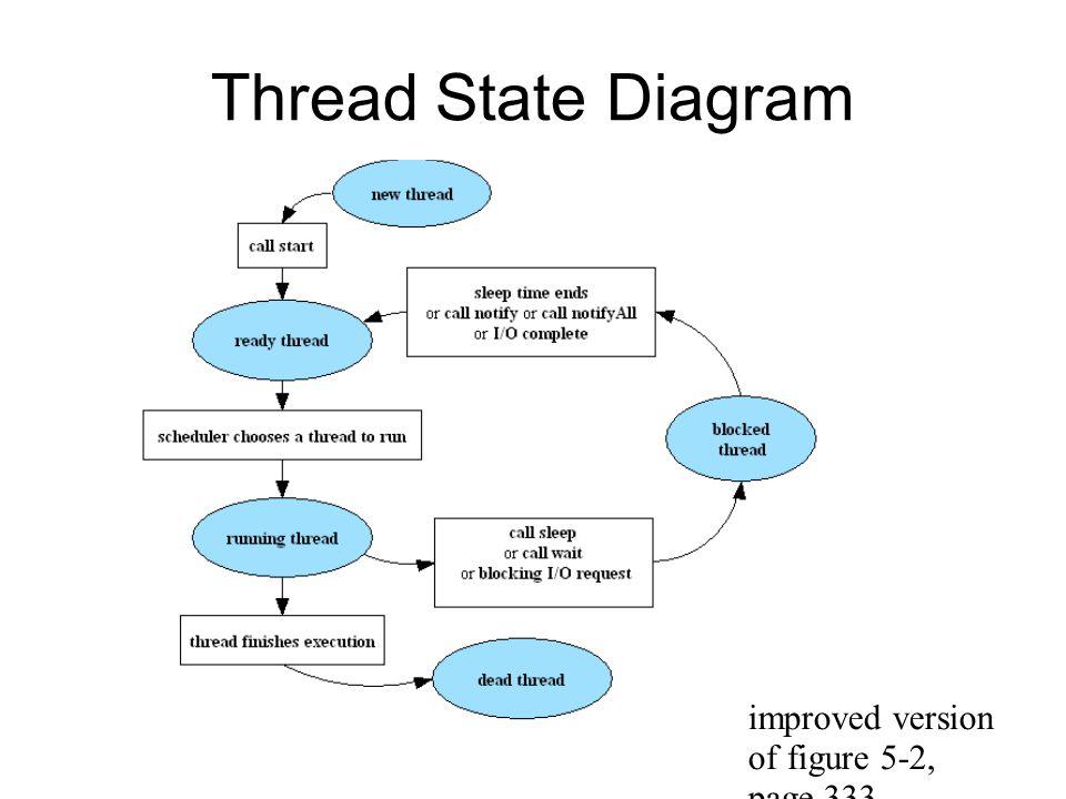 advanced java class threads ppt