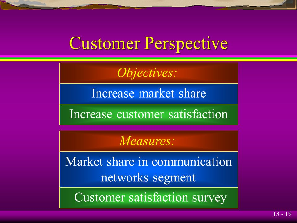 Customer Perspective Objectives: Increase market share