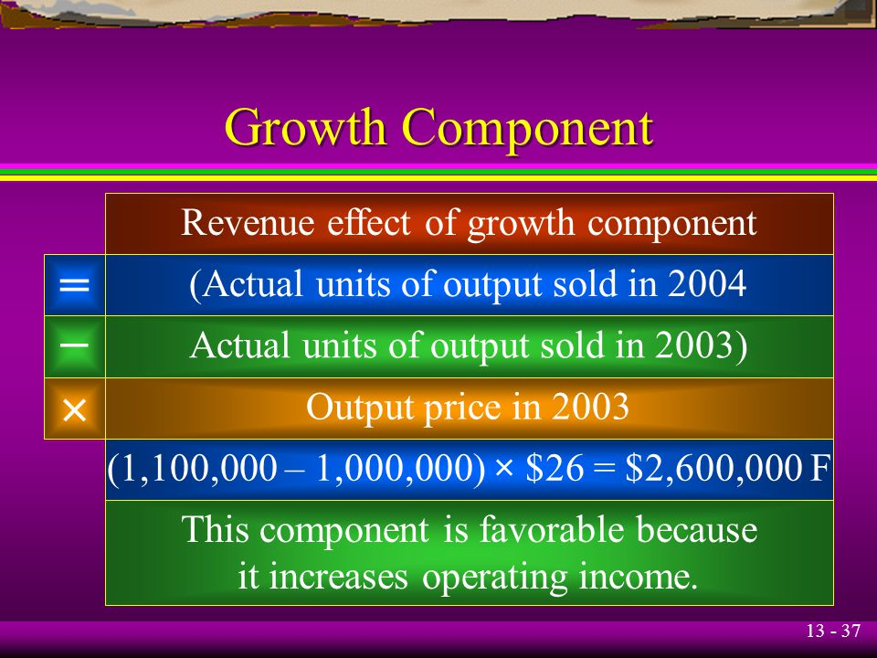Growth Component = – × Revenue effect of growth component