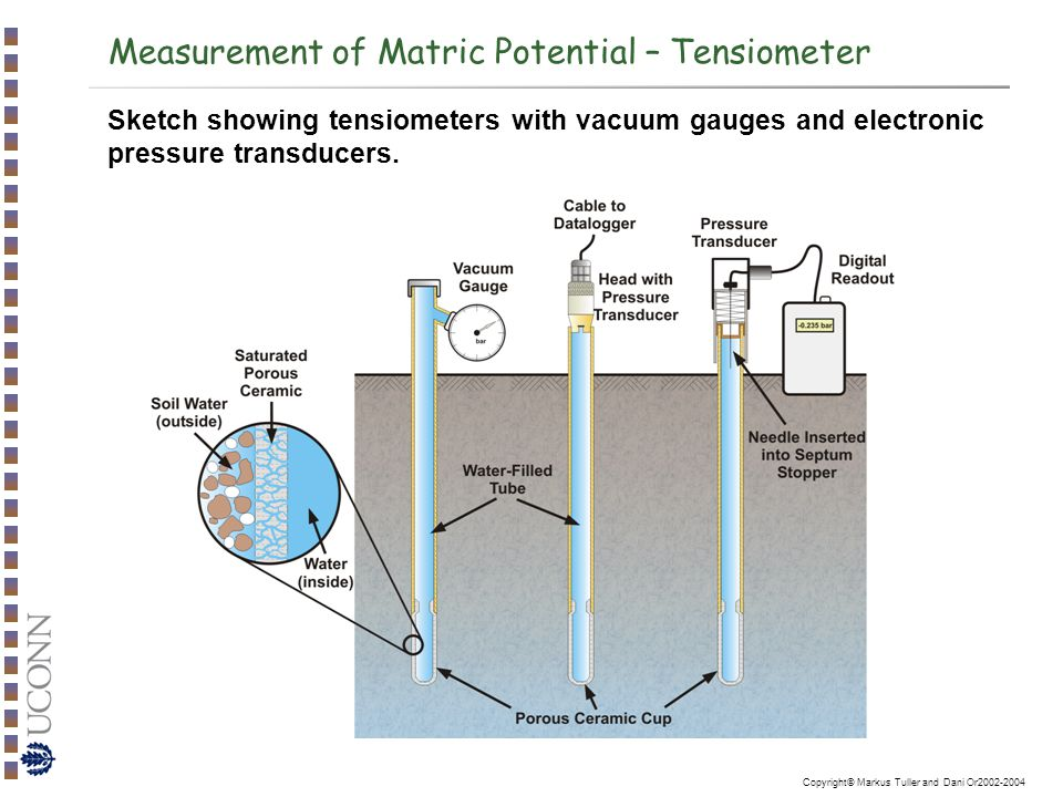 Measurement Of Soil Water Potential Components Ppt Video