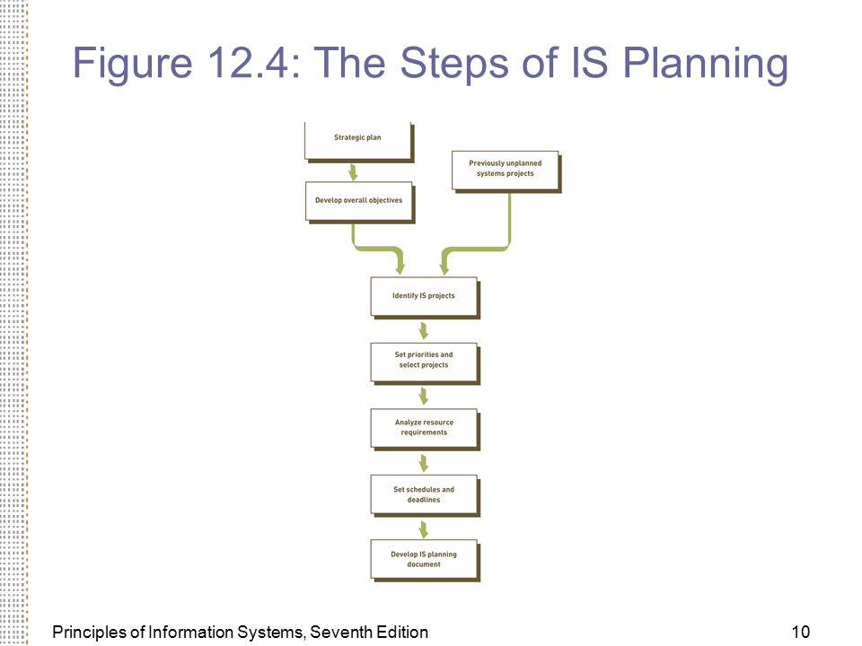 Figure 12.4: The Steps of IS Planning