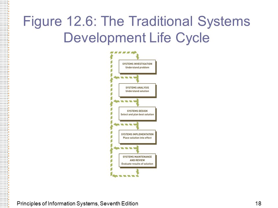 Figure 12.6: The Traditional Systems Development Life Cycle