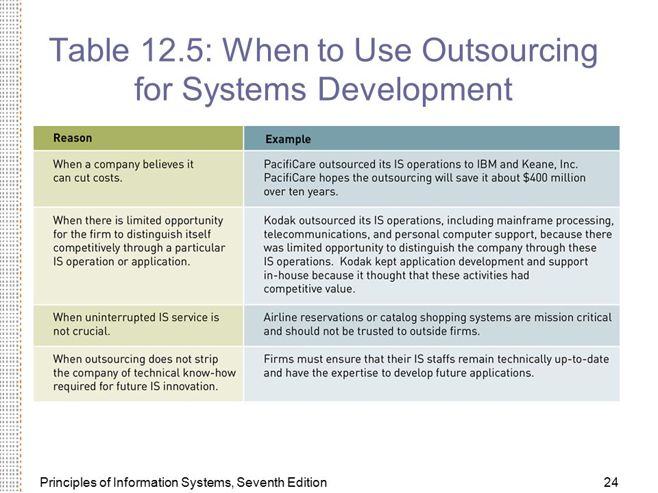 Table 12.5: When to Use Outsourcing for Systems Development