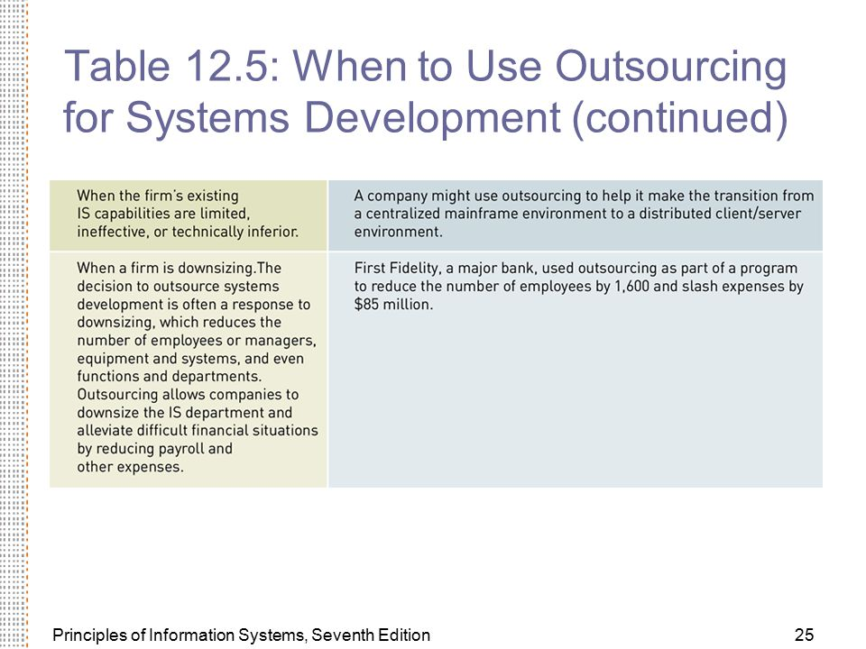 Table 12.5: When to Use Outsourcing for Systems Development (continued)