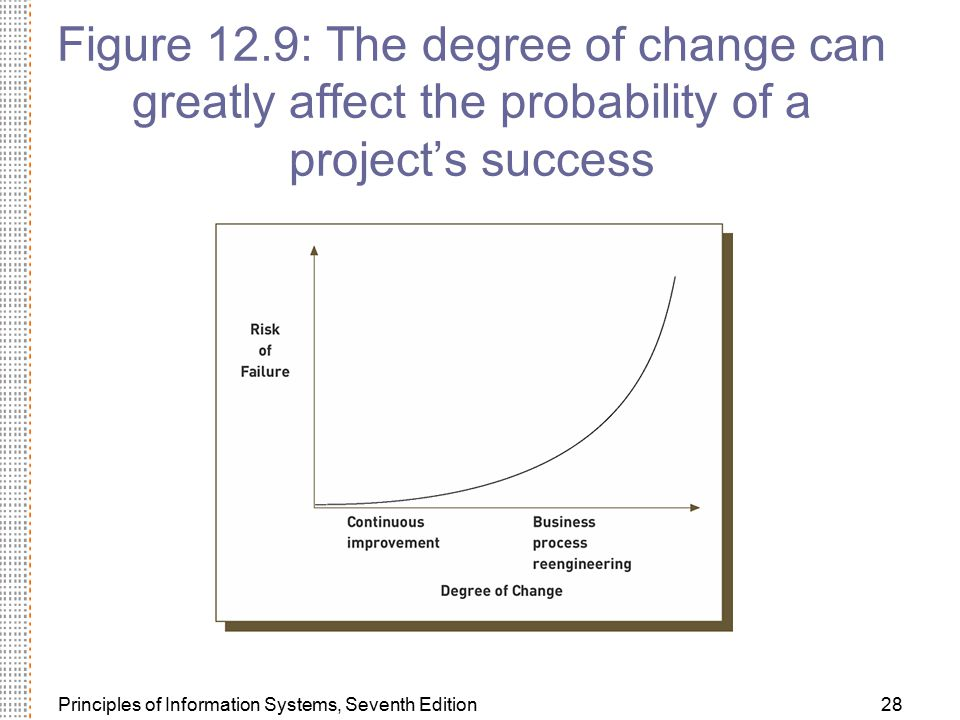 Figure 12.9: The degree of change can greatly affect the probability of a project's success