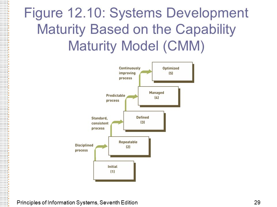 Figure 12.10: Systems Development Maturity Based on the Capability Maturity Model (CMM)