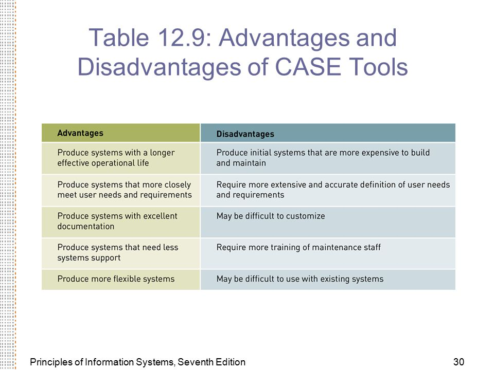 Table 12.9: Advantages and Disadvantages of CASE Tools