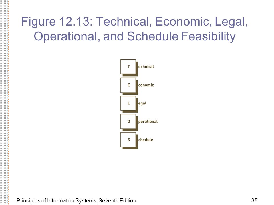 Figure 12.13: Technical, Economic, Legal, Operational, and Schedule Feasibility