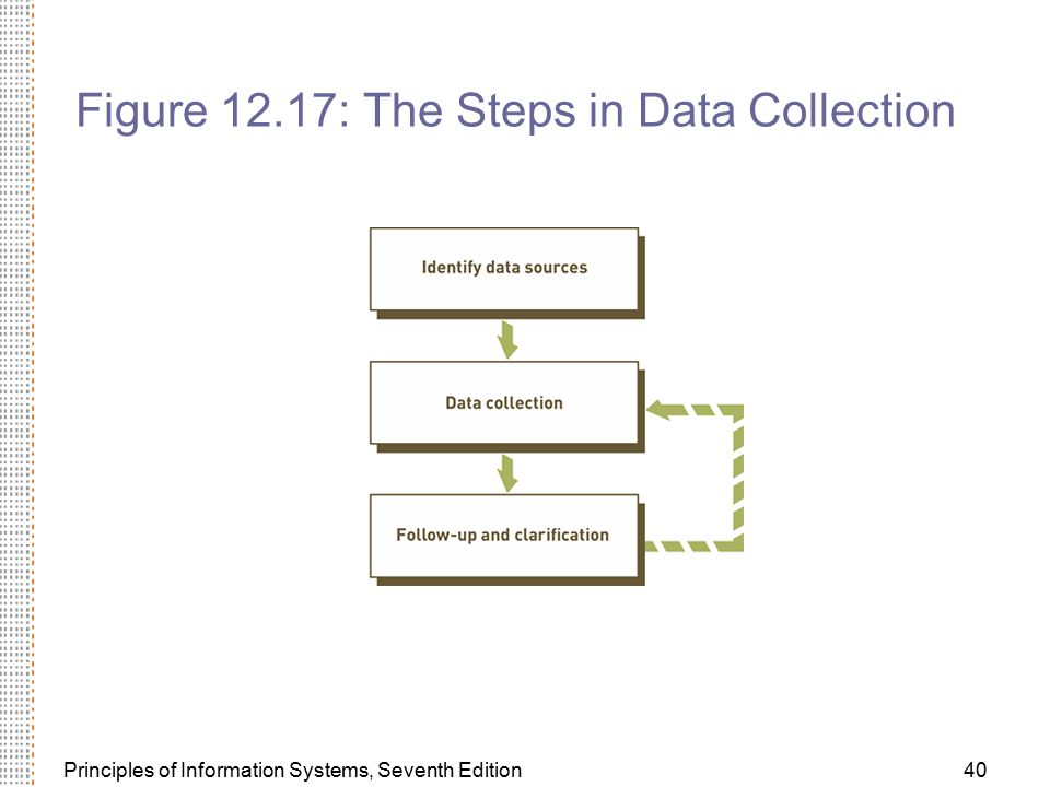 Figure 12.17: The Steps in Data Collection