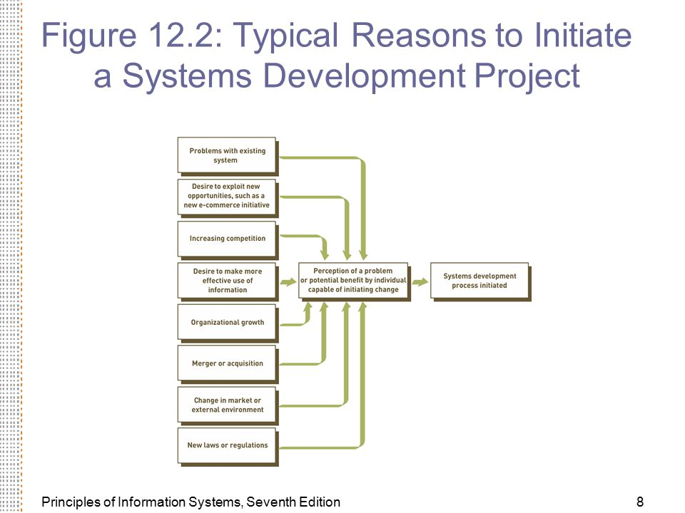 Figure 12.2: Typical Reasons to Initiate a Systems Development Project
