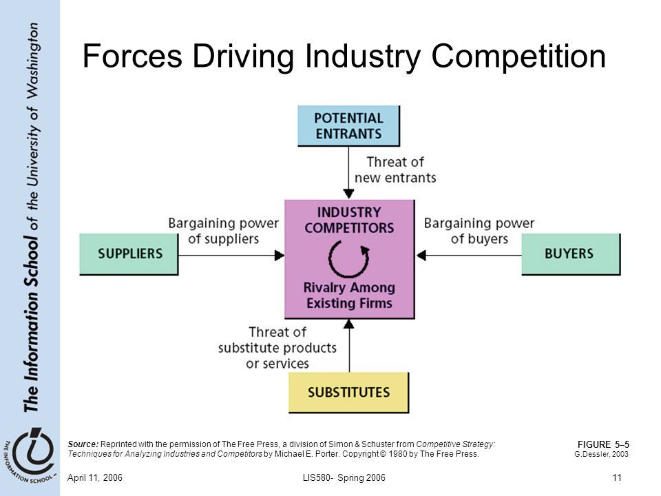 Industry Handbook: Porter's 5 Forces Analysis