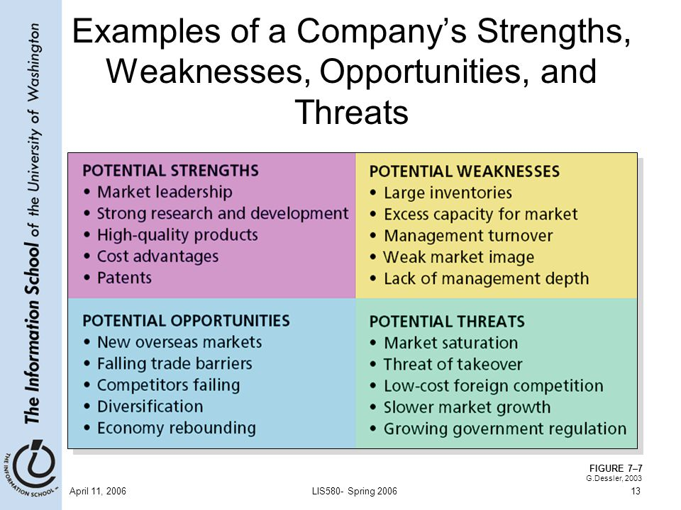 strengths and weakness examples