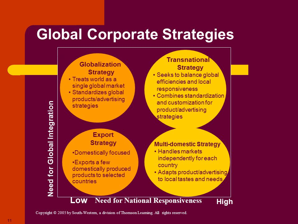 Global Corporate Strategies