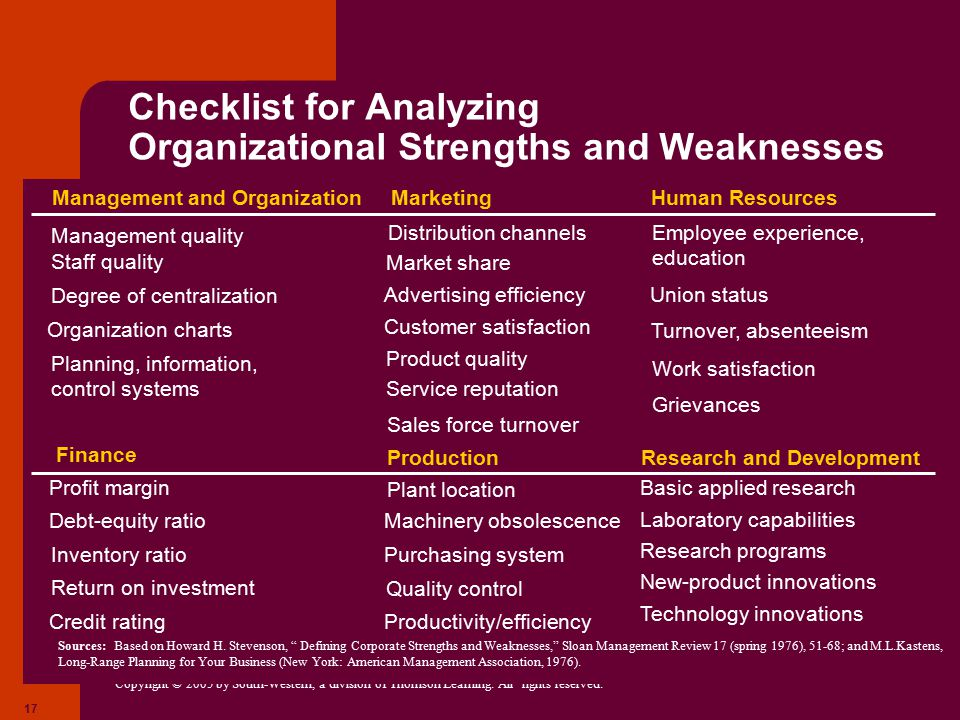 Checklist for Analyzing Organizational Strengths and Weaknesses