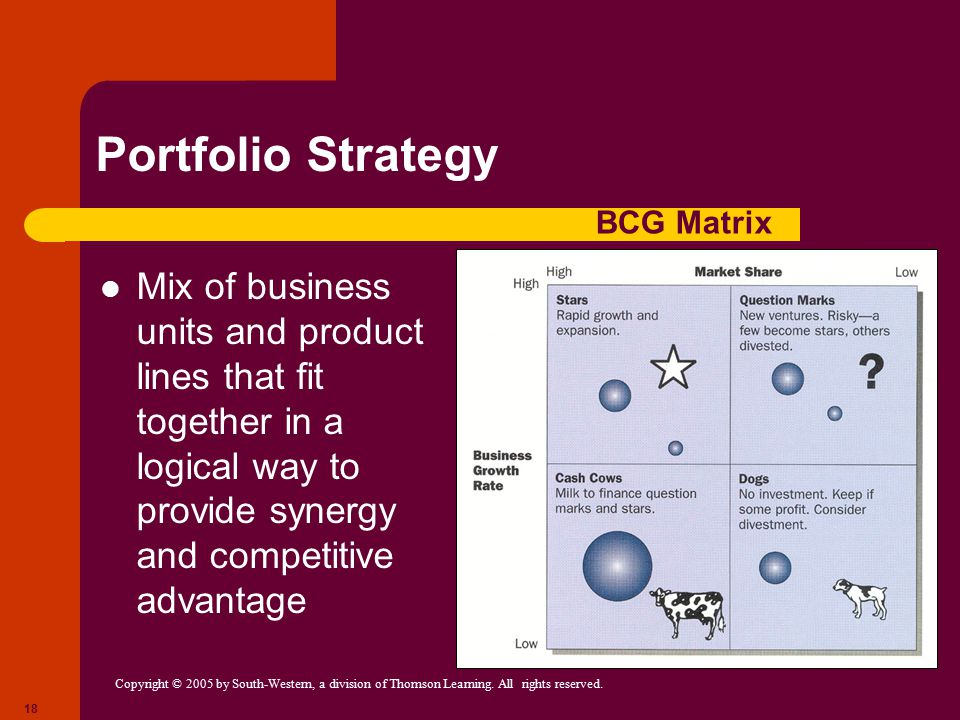 Portfolio Strategy BCG Matrix.