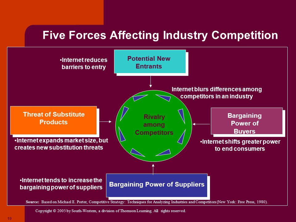 five forces of competition on energy Red bull porter's five forces identifies and analyses five separate forces that determine the overall pattern of competition in the energy drinks sector these forces are represented in figure 1 below: figure 1 red bull porter's five forces threat of substitute products or services is immense .