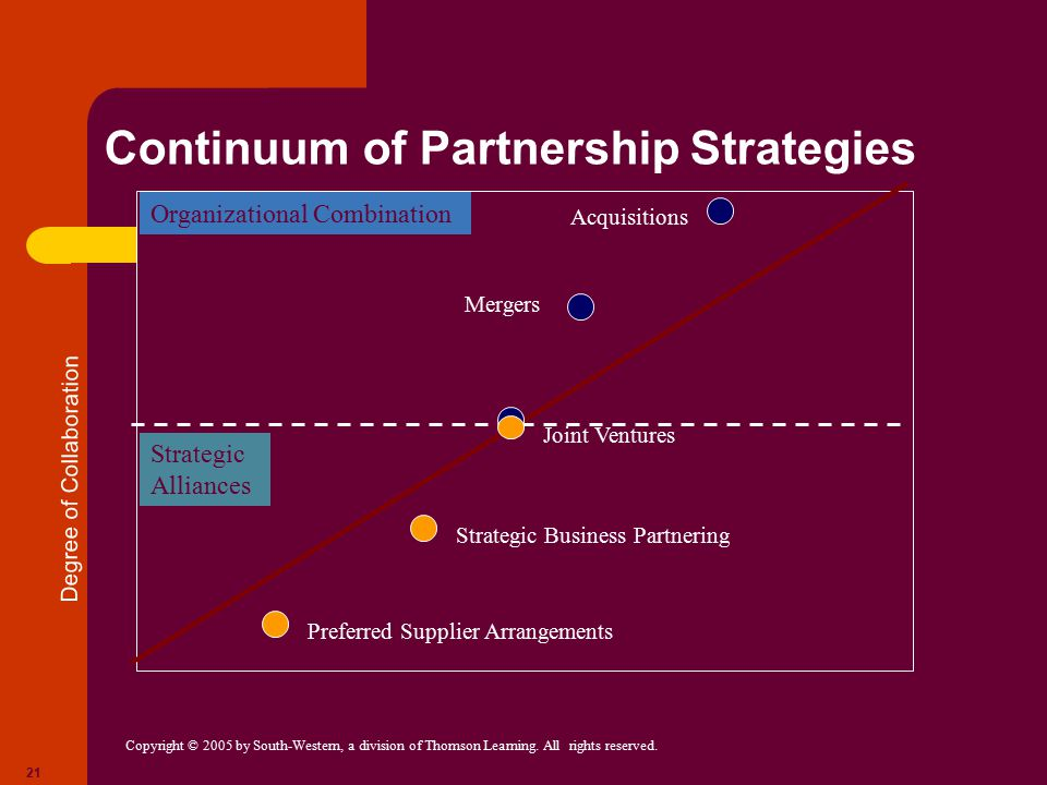 Continuum of Partnership Strategies