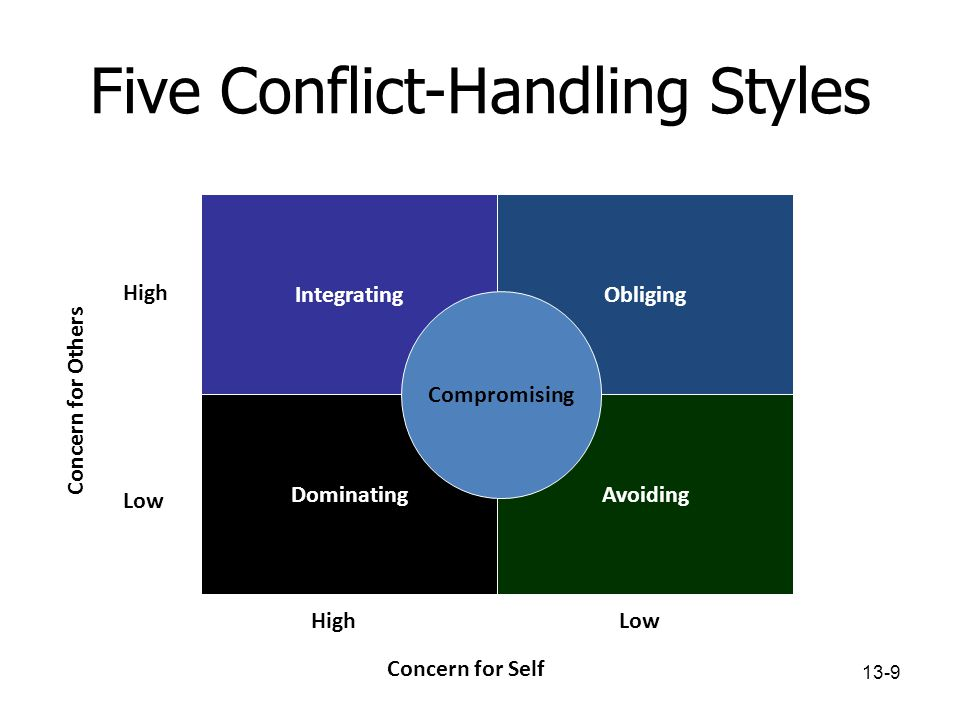 management and negotiating conflict style According to new approaches to organization and management, conflict is inevitable and a certain level of conflict is inexorable for organizational effectiveness.