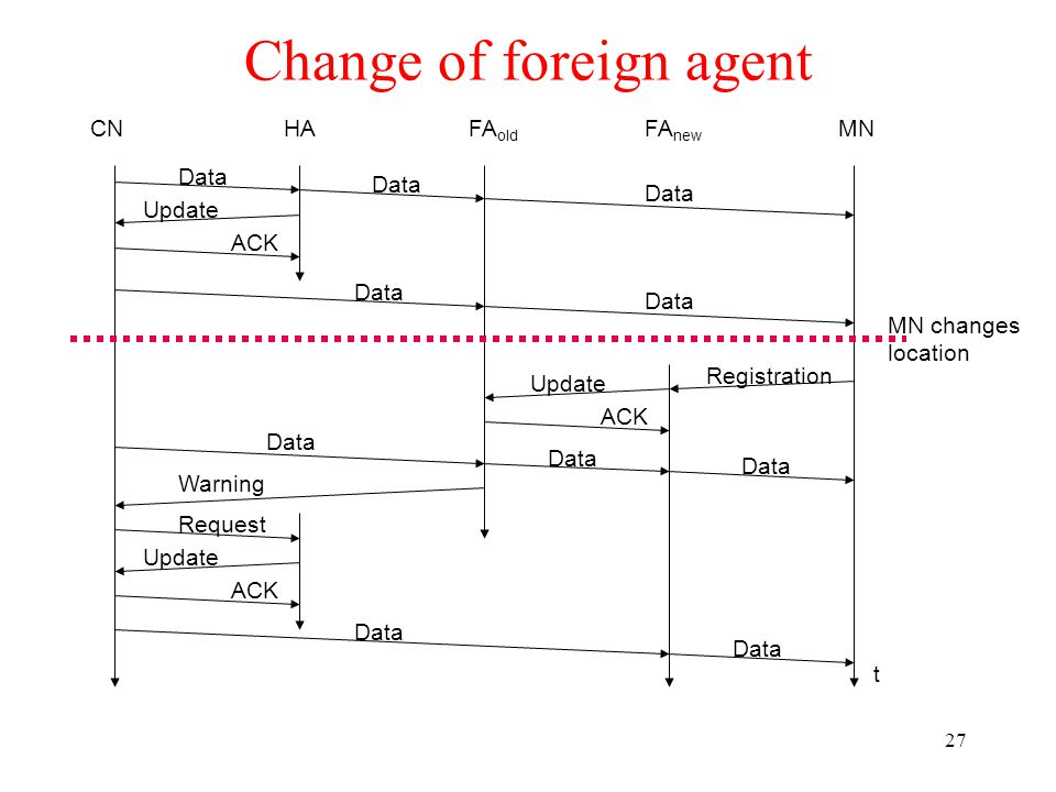 Chapter 4 wireless internet ppt download change of foreign agent sciox Gallery