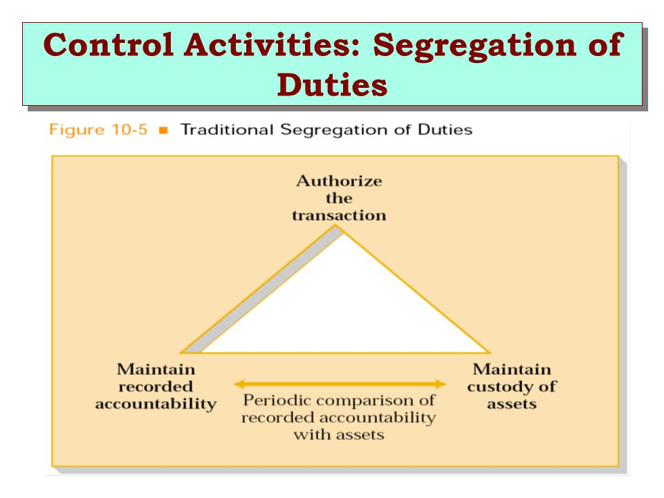understanding the separation of duties in The basic requirement for any successful segregation of duties is a full  understanding of the activities performed within the treasury the critical and non- critical.