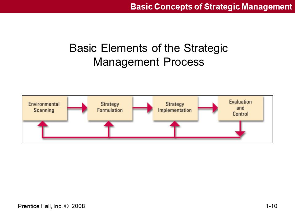 Basic Elements of the Strategic Management Process
