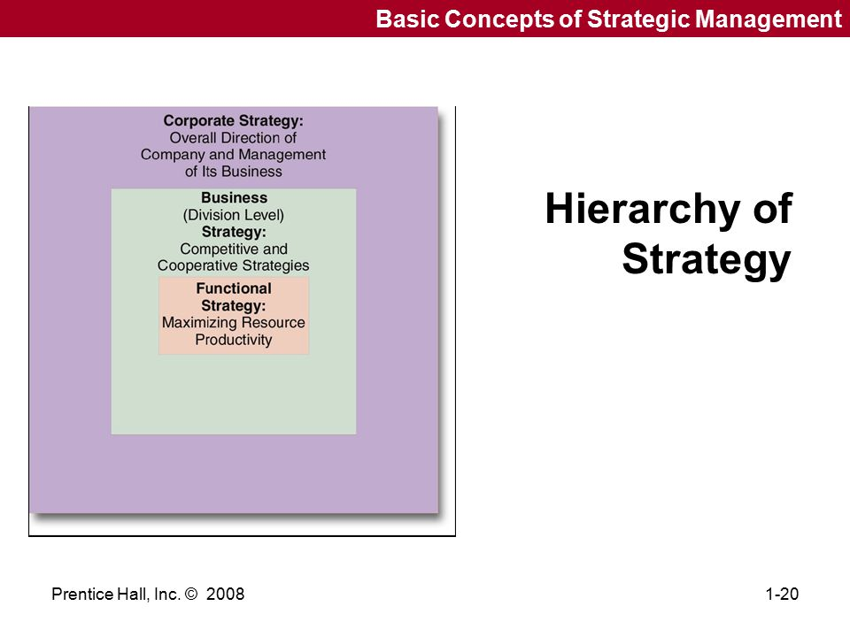 Hierarchy of Strategy Basic Concepts of Strategic Management