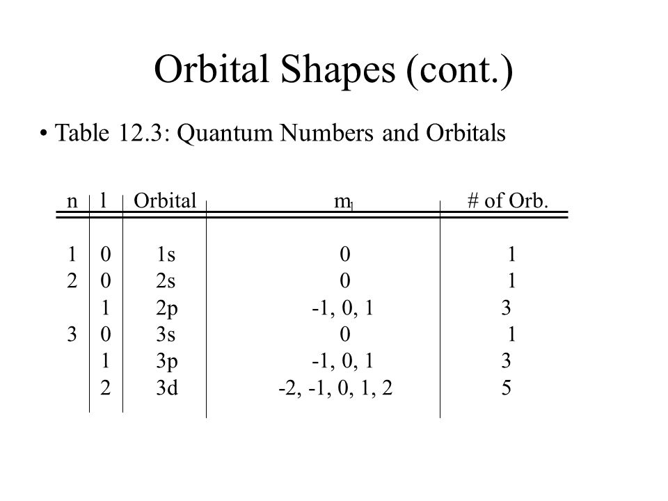 Orbital Shapes (cont.) • Table 12.3: Quantum Numbers and Orbitals