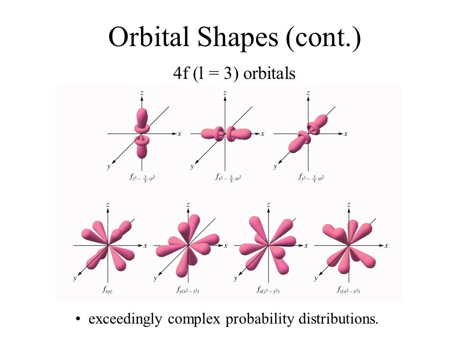 Orbital Shapes (cont.) 4f (l = 3) orbitals