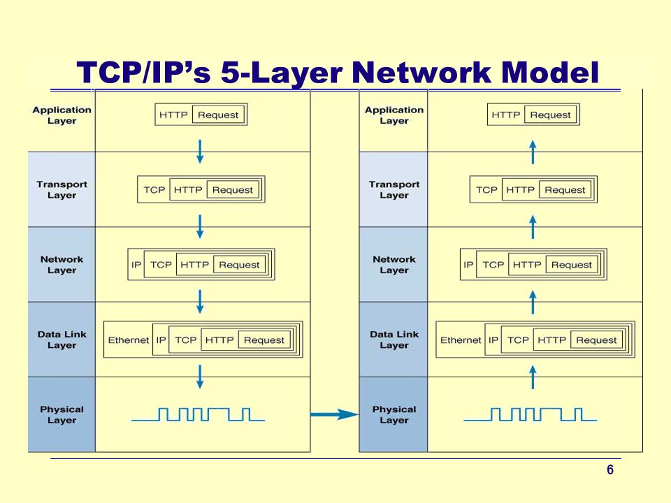 five layers in the internet network What are the three core standards layers single network internet application b) distinguish between the single-network core layer and the internet core layer.