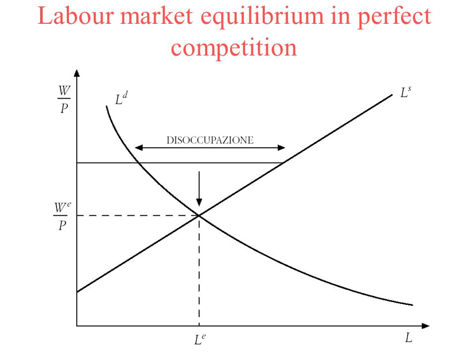 perfect labor markets Chapter outline the demand for labor  mrp = mp × p in perfect competition  a change in entry requirements could affect a specific labor market.