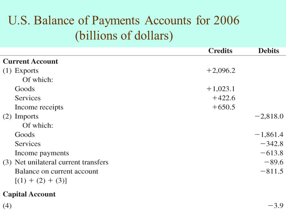 U.S. Balance of Payments Accounts for 2006 (billions of dollars)